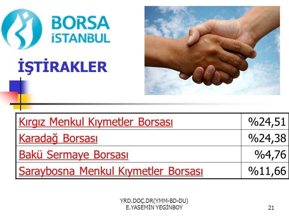 YRD.DOÇ.DR(YMM-BD-DU) E.YASEMİN YEGİNBOY21 İŞTİRAKLER Kırgız Menkul Kıymetler Borsası%24,51 Karadağ Borsası%24,38 Bakü Sermaye Borsası%4,76 Saraybosna Menkul Kıymetler Borsası%11,66