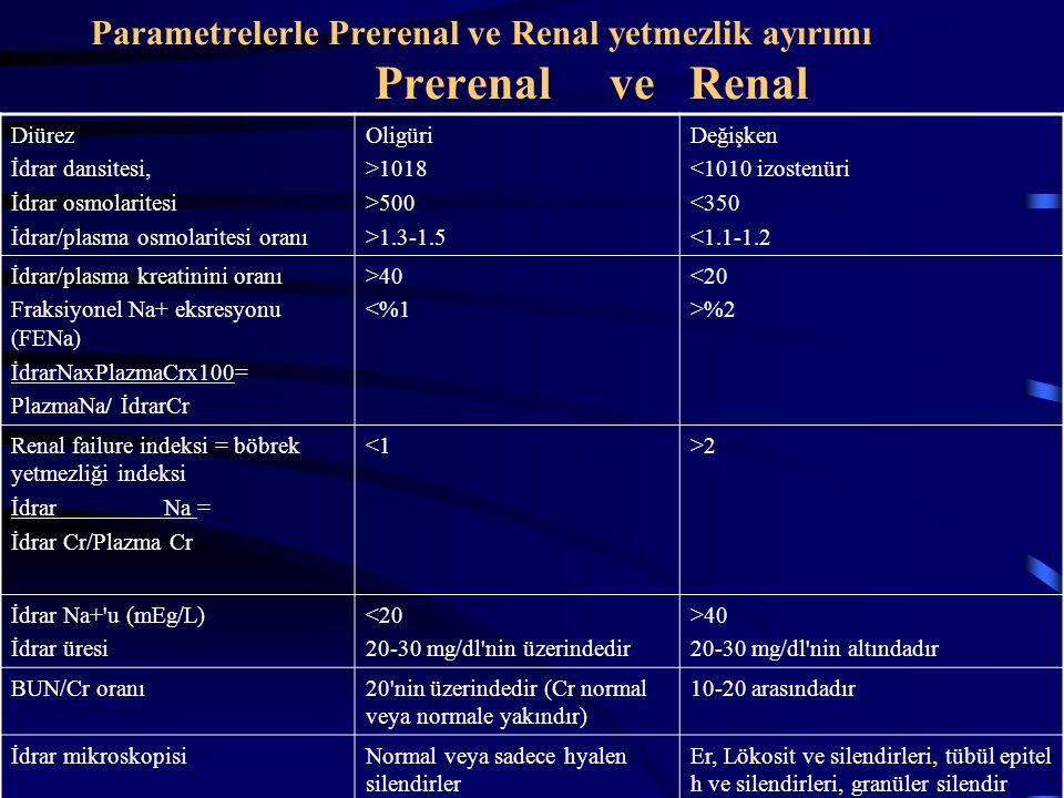 Parametrelerle Prerenal ve Renal yetmezlik ayırımı Prerenal ve Renal Diürez İdrar dansitesi, İdrar osmolaritesi İdrar/plasma osmolaritesi oranı Oligür