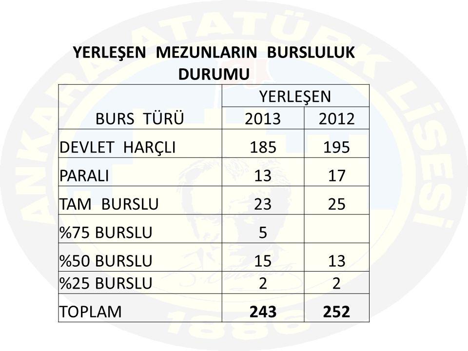 YERLEŞEN MEZUNLARIN BURSLULUK DURUMU BURS TÜRÜ YERLEŞEN 20132012 DEVLET HARÇLI185195 PARALI1317 TAM BURSLU2325 %75 BURSLU5 %50 BURSLU1513 %25 BURSLU22 TOPLAM243252