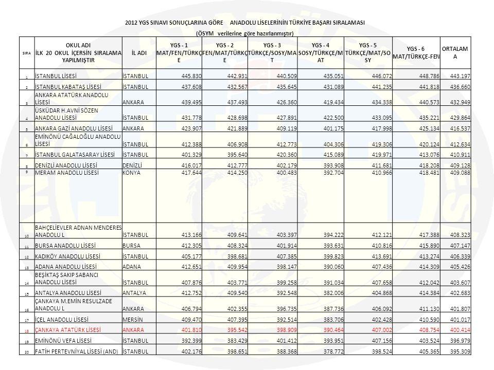 2012 YGS SINAVI SONUÇLARINA GÖRE ANADOLU LİSELERİNİN TÜRKİYE BAŞARI SIRALAMASI (ÖSYM verilerine göre hazırlanmıştır) SIRA OKUL ADI İLK 20 OKUL İÇERSİN SIRALAMA YAPILMIŞTIR İL ADI YGS - 1 MAT/FEN/TÜRKÇ E YGS - 2 FEN/MAT/TÜRKÇ E YGS - 3 TÜRKÇE/SOSY/MA T YGS - 4 SOSY/TÜRKÇE/M AT YGS - 5 TÜRKÇE/MAT/SO SY YGS - 6 MAT/TÜRKÇE-FEN ORTALAM A 1 İSTANBUL LİSESİİSTANBUL445.830442.931440.509435.051446.072448.786443.197 2 İSTANBUL KABATAŞ LİSESİİSTANBUL437.608432.567435.645431.089441.235441.818436.660 3 ANKARA ATATÜRK ANADOLU LİSESİANKARA439.495437.493426.360419.434434.338440.573432.949 4 ÜSKÜDAR H.AVNİ SÖZEN ANADOLU LİSESİİSTANBUL431.778428.698427.891422.500433.095435.221429.864 5 ANKARA GAZİ ANADOLU LİSESİANKARA423.907421.889409.119401.175417.998425.134416.537 6 EMİNÖNÜ CAĞALOĞLU ANADOLU LİSESİİSTANBUL412.388406.908412.773404.306419.306420.124412.634 7 İSTANBUL GALATASARAY LİSESİİSTANBUL401.329395.640420.360415.089419.971413.076410.911 8 DENİZLİ ANADOLU LİSESİDENİZLİ416.017412.777402.179393.908411.681418.208409.128 9 MERAM ANADOLU LİSESİKONYA417.644414.250400.483392.704410.966418.481409.088 10 BAHÇELİEVLER ADNAN MENDERES ANADOLU LİSTANBUL413.166409.641403.397394.222412.121417.388408.323 11 BURSA ANADOLU LİSESİBURSA412.305408.324401.914393.631410.816415.890407.147 12 KADIKÖY ANADOLU LİSESİİSTANBUL405.177398.681407.385399.823413.691413.274406.339 13 ADANA ANADOLU LİSESİADANA412.651409.954398.147390.060407.436414.309405.426 14 BEŞİKTAŞ SAKIP SABANCI ANADOLU LİSESİİSTANBUL407.876403.771399.258391.034407.658412.042403.607 15 ANTALYA ANADOLU LİSESİANTALYA412.752409.540392.548382.006404.868414.384402.683 16 ÇANKAYA M.EMİN RESULZADE ANADOLU LANKARA406.794402.355396.735387.736406.092411.130401.807 17 İÇEL ANADOLU LİSESİMERSİN409.470407.395392.514383.706402.428410.590401.017 18 ÇANKAYA ATATÜRK LİSESİANKARA401.810395.542398.909390.464407.002408.754400.414 19 EMİNÖNÜ VEFA LİSESİİSTANBUL392.399383.429401.412393.951407.156403.524396.979 20 FATİH PERTEVNİYAL LİSESİ (AND)İSTANBUL402.176398.651