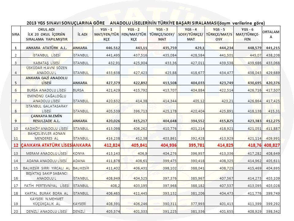 2013 YGS SINAVI SONUÇLARINA GÖRE ANADOLU LİSELERİNİN TÜRKİYE BAŞARI SIRALAMASI(ösym verilerine göre) SIRA OKUL ADI İLK 20 OKUL İÇERSİN SIRALAMA YAPILMIŞTIR İL ADI YGS - 1 MAT/FEN/TÜR KÇE YGS - 2 FEN/MAT/TÜR KÇE YGS - 3 TÜRKÇE/SOSY/ MAT YGS - 4 SOSY/TÜRKÇE/ MAT YGS - 5 TÜRKÇE/MAT/S OSY YGS - 6 MAT/TÜRKÇE- FEN ORTALAM A 1ANKARA ATATÜRK A.L.ANKARA446.512443,11435,759429,1444,234448,579441,215 2İSTANBUL LİSESİİSTANBUL441,495437,516435,084428,584441,501445,07438,208 3KABATAŞ LİSESİİSTANBUL432,91425,904433,36427,011439,538439,686433,068 4 ÜSKÜDAR H.AVNİ SÖZEN ANADOLU LİSTANBUL433,638427,423425,88418,677434,477438,043429,689 5 ANKARA GAZİ ANADOLU LİSESİANKARA427,379422,892413,508404,033423,749430,695420,376 6BURSA ANADOLU LİSESİBURSA421,429415,792413,707404,884422,514426,716417,507 7 EMİNÖNÜ CAĞALOĞLU ANADOLU LİSESİİSTANBUL420,632414,38414,344405,12423,21426,864417,425 8 İSTANBUL GALATASARAY LİSESİİSTANBUL405,539396,713425,178420,404425,891418,138415,31 9 ÇANKAYA M.EMİN RESULZADE A.L.ANKARA420,026415,217404,648394,552415,825423,383412,275 10KADIKÖY ANADOLU LİSESİİSTANBUL413,098406,262410,776401,214418,921421,051411,887 11 BAHÇELİEVLER ADNAN MENDERES ALİSTANBUL416,238412,38403,861392,428413,929421,114409,991 12ÇANKAYA ATATÜRK LİSESİANKARA412,824405,841404,936395,781414,825418,76408,827 13MERAM ANADOLU LİSESİKONYA413,143406,9404,276396,957413,336417,282408,649 14ADANA ANADOLU LİSESİADANA411,878408,61399,475390,418408,325414,962405,611 15BALIKESİR SIRRI YIRCALI ALBALIKESİR411,402406,431398,102388,041408,725415,469404,695 16 BEŞİKTAŞ SAKIP SABANCI ANADOLU LİSTANBUL408,949404,525397,376385,967407,567414,273403,109 17FATİH PERTEVNİYAL LİSESİİSTANBUL408,2403,195397,968388,182407,537413,095403,028 18KARTAL BURAK BORA ALİSTANBUL406,465411,445393,132381,206404,473411,776399,749 19 KAYSERİ N.MEHMET KÜÇÜKÇALIK ALKAYSERİ408,391406,246390,311377,993401,413411,399399,292 20DENİZLİ ANADOLU LİSESİDENİZLİ405,574401,333391,225381,336401,655408,929398,342