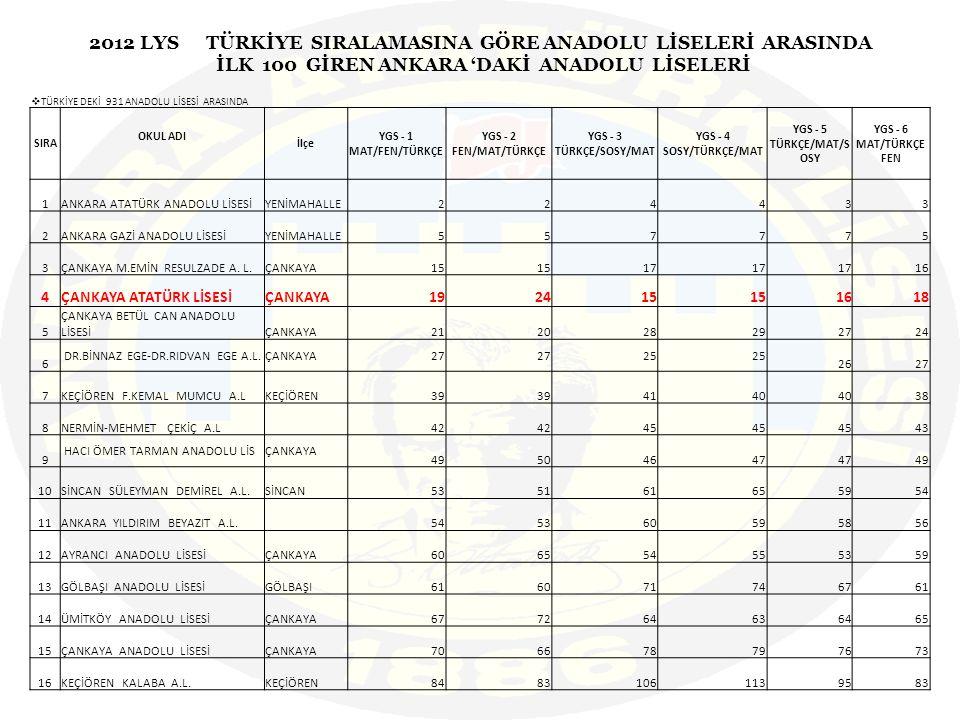 2012 LYS TÜRKİYE SIRALAMASINA GÖRE ANADOLU LİSELERİ ARASINDA İLK 100 GİREN ANKARA 'DAKİ ANADOLU LİSELERİ  TÜRKİYE DEKİ 931 ANADOLU LİSESİ ARASINDA SIRA OKUL ADI İlçe YGS - 1 MAT/FEN/TÜRKÇE YGS - 2 FEN/MAT/TÜRKÇE YGS - 3 TÜRKÇE/SOSY/MAT YGS - 4 SOSY/TÜRKÇE/MAT YGS - 5 TÜRKÇE/MAT/S OSY YGS - 6 MAT/TÜRKÇE FEN 1ANKARA ATATÜRK ANADOLU LİSESİYENİMAHALLE224433 2ANKARA GAZİ ANADOLU LİSESİYENİMAHALLE557775 3ÇANKAYA M.EMİN RESULZADE A.