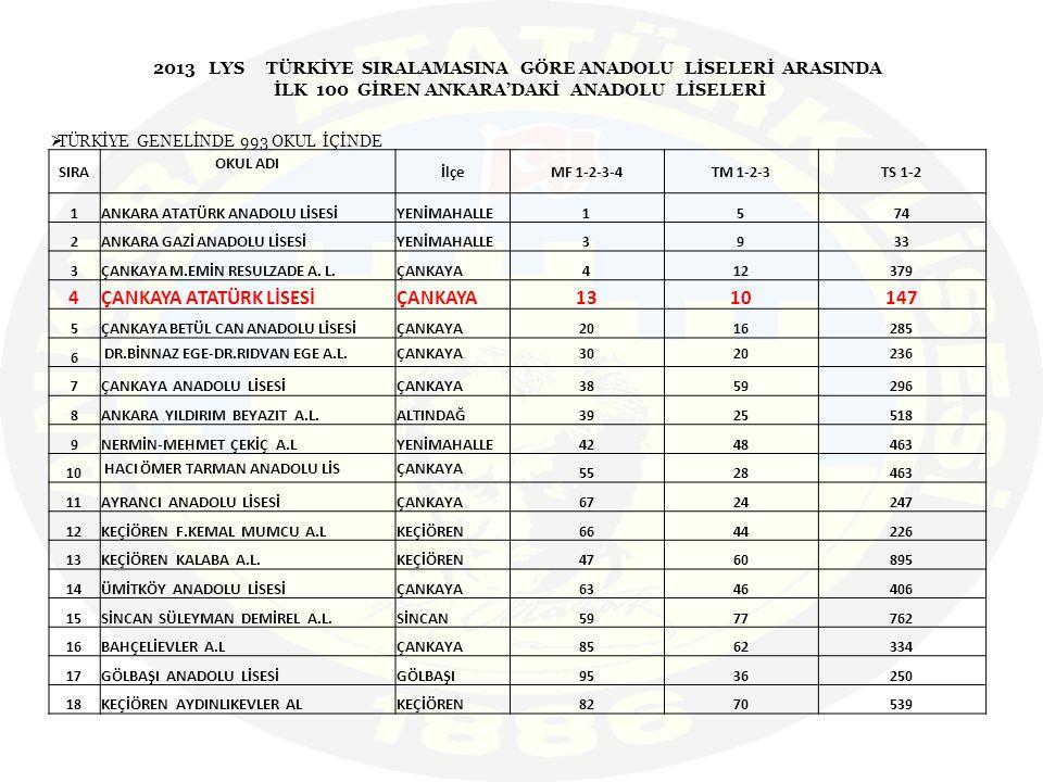 2013 LYS TÜRKİYE SIRALAMASINA GÖRE ANADOLU LİSELERİ ARASINDA İLK 100 GİREN ANKARA'DAKİ ANADOLU LİSELERİ  TÜRKİYE GENELİNDE 993 OKUL İÇİNDE SIRA OKUL ADI İlçeMF 1-2-3-4TM 1-2-3TS 1-2 1ANKARA ATATÜRK ANADOLU LİSESİYENİMAHALLE1574 2ANKARA GAZİ ANADOLU LİSESİYENİMAHALLE3933 3ÇANKAYA M.EMİN RESULZADE A.