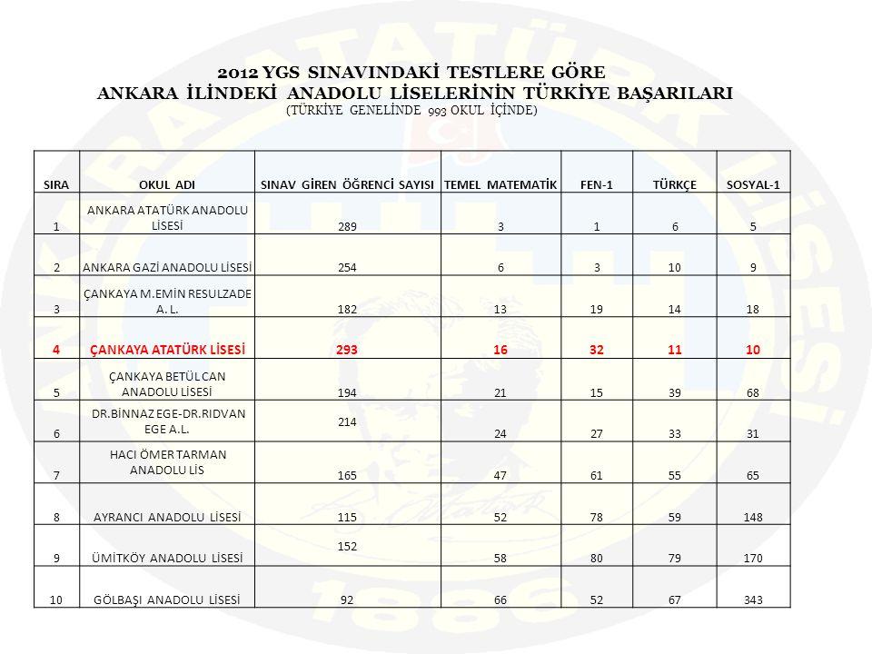 2012 YGS SINAVINDAKİ TESTLERE GÖRE ANKARA İLİNDEKİ ANADOLU LİSELERİNİN TÜRKİYE BAŞARILARI (TÜRKİYE GENELİNDE 993 OKUL İÇİNDE) SIRAOKUL ADISINAV GİREN ÖĞRENCİ SAYISITEMEL MATEMATİKFEN-1TÜRKÇESOSYAL-1 1 ANKARA ATATÜRK ANADOLU LİSESİ2893165 2ANKARA GAZİ ANADOLU LİSESİ25463109 3 ÇANKAYA M.EMİN RESULZADE A.