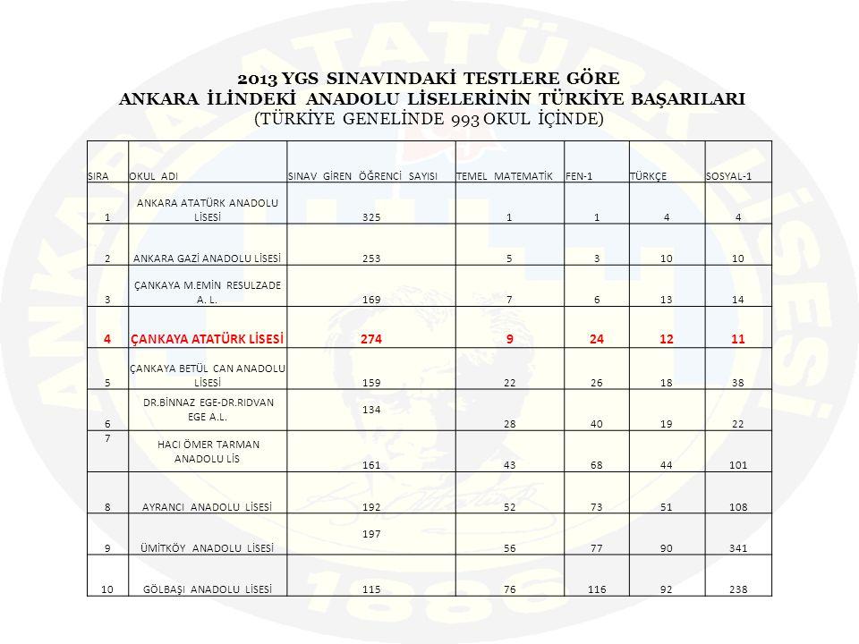 2013 YGS SINAVINDAKİ TESTLERE GÖRE ANKARA İLİNDEKİ ANADOLU LİSELERİNİN TÜRKİYE BAŞARILARI (TÜRKİYE GENELİNDE 993 OKUL İÇİNDE) SIRAOKUL ADISINAV GİREN ÖĞRENCİ SAYISITEMEL MATEMATİKFEN-1TÜRKÇESOSYAL-1 1 ANKARA ATATÜRK ANADOLU LİSESİ3251144 2ANKARA GAZİ ANADOLU LİSESİ2535310 3 ÇANKAYA M.EMİN RESULZADE A.