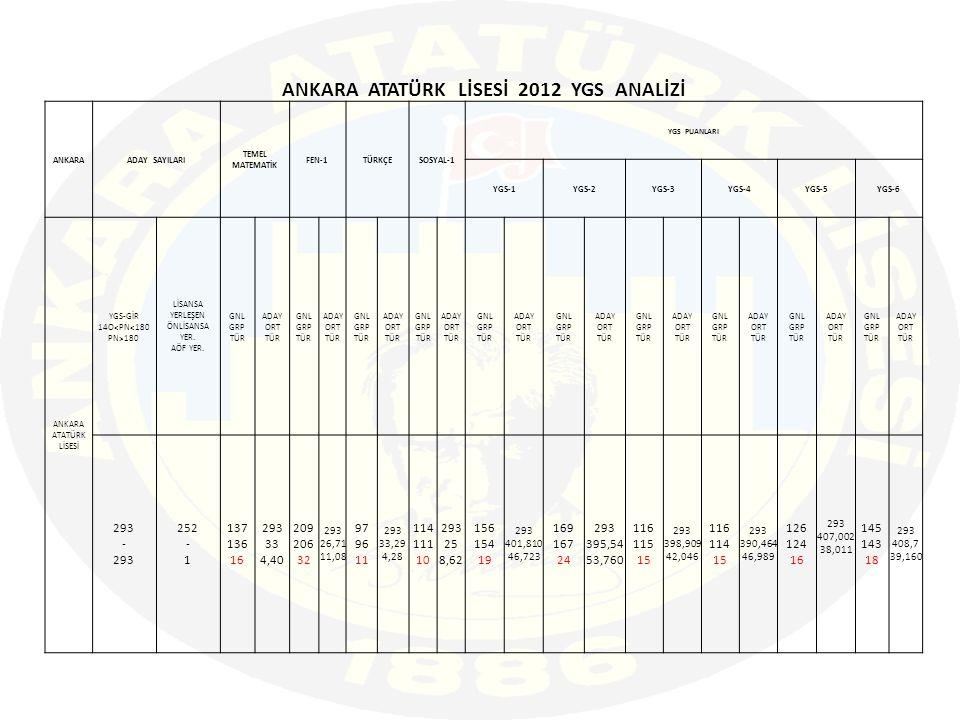 ANKARA ATATÜRK LİSESİ 2012 YGS ANALİZİ ANKARAADAY SAYILARI TEMEL MATEMATİK FEN-1TÜRKÇESOSYAL-1 YGS PUANLARI YGS-1YGS-2YGS-3YGS-4YGS-5YGS-6 ANKARA ATATÜRK LİSESİ YGS-GİR 14O 180 LİSANSA YERLEŞEN ÖNLİSANSA YER.