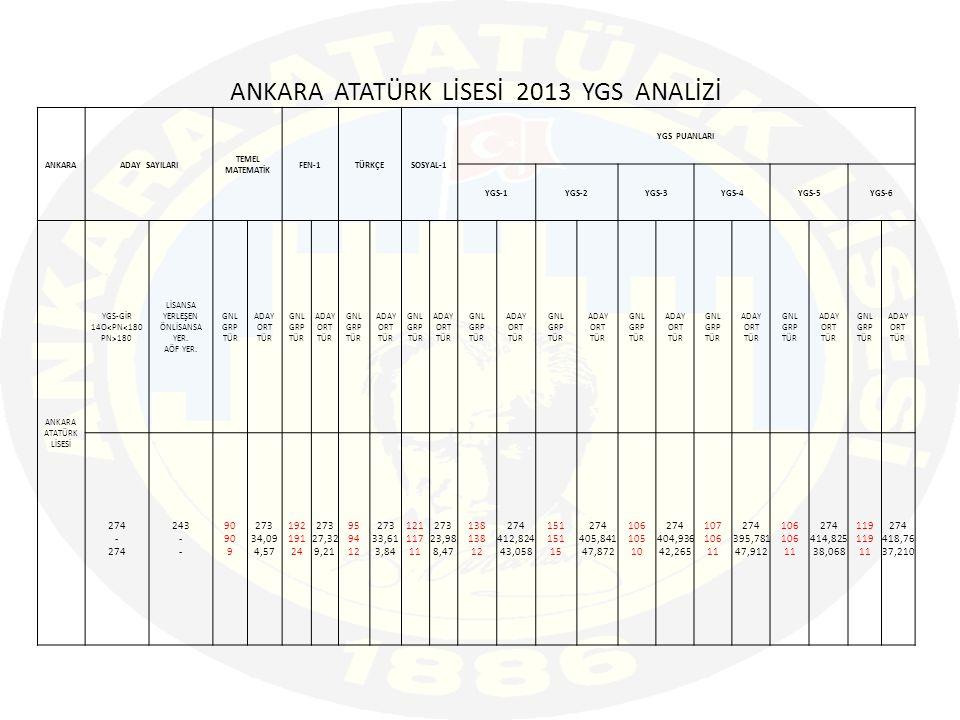 ANKARA ATATÜRK LİSESİ 2013 YGS ANALİZİ ANKARAADAY SAYILARI TEMEL MATEMATİK FEN-1TÜRKÇESOSYAL-1 YGS PUANLARI YGS-1YGS-2YGS-3YGS-4YGS-5YGS-6 ANKARA ATATÜRK LİSESİ YGS-GİR 14O 180 LİSANSA YERLEŞEN ÖNLİSANSA YER.