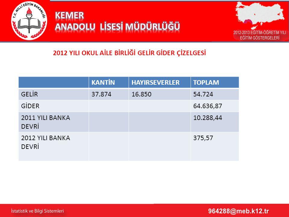 2 2012 YILI OKUL AİLE BİRLİĞİ GELİR GİDER ÇİZELGESİ KANTİNHAYIRSEVERLERTOPLAM GELİR37.87416.85054.724 GİDER64.636,87 2011 YILI BANKA DEVRİ 10.288,44 2012 YILI BANKA DEVRİ 375,57
