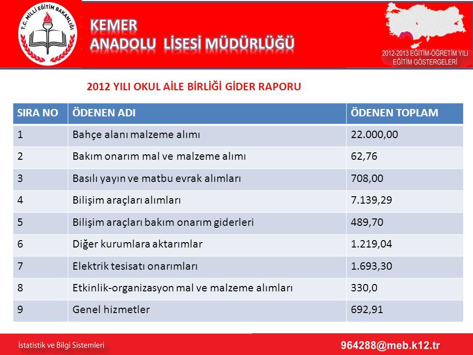 3 2012 YILI OKUL AİLE BİRLİĞİ GİDER RAPORU SIRA NOÖDENEN ADIÖDENEN TOPLAM 1Bahçe alanı malzeme alımı22.000,00 2Bakım onarım mal ve malzeme alımı62,76 3Basılı yayın ve matbu evrak alımları708,00 4Bilişim araçları alımları7.139,29 5Bilişim araçları bakım onarım giderleri489,70 6Diğer kurumlara aktarımlar1.219,04 7Elektrik tesisatı onarımları1.693,30 8Etkinlik-organizasyon mal ve malzeme alımları330,0 9Genel hizmetler692,91