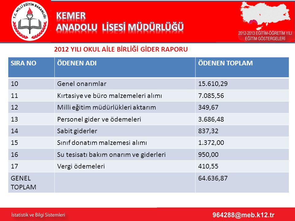 4 2012 YILI OKUL AİLE BİRLİĞİ GİDER RAPORU SIRA NOÖDENEN ADIÖDENEN TOPLAM 10Genel onarımlar15.610,29 11Kırtasiye ve büro malzemeleri alımı7.085,56 12Milli eğitim müdürlükleri aktarım349,67 13Personel gider ve ödemeleri3.686,48 14Sabit giderler837,32 15Sınıf donatım malzemesi alımı1.372,00 16Su tesisatı bakım onarım ve giderleri950,00 17Vergi ödemeleri410,55 GENEL TOPLAM 64.636,87