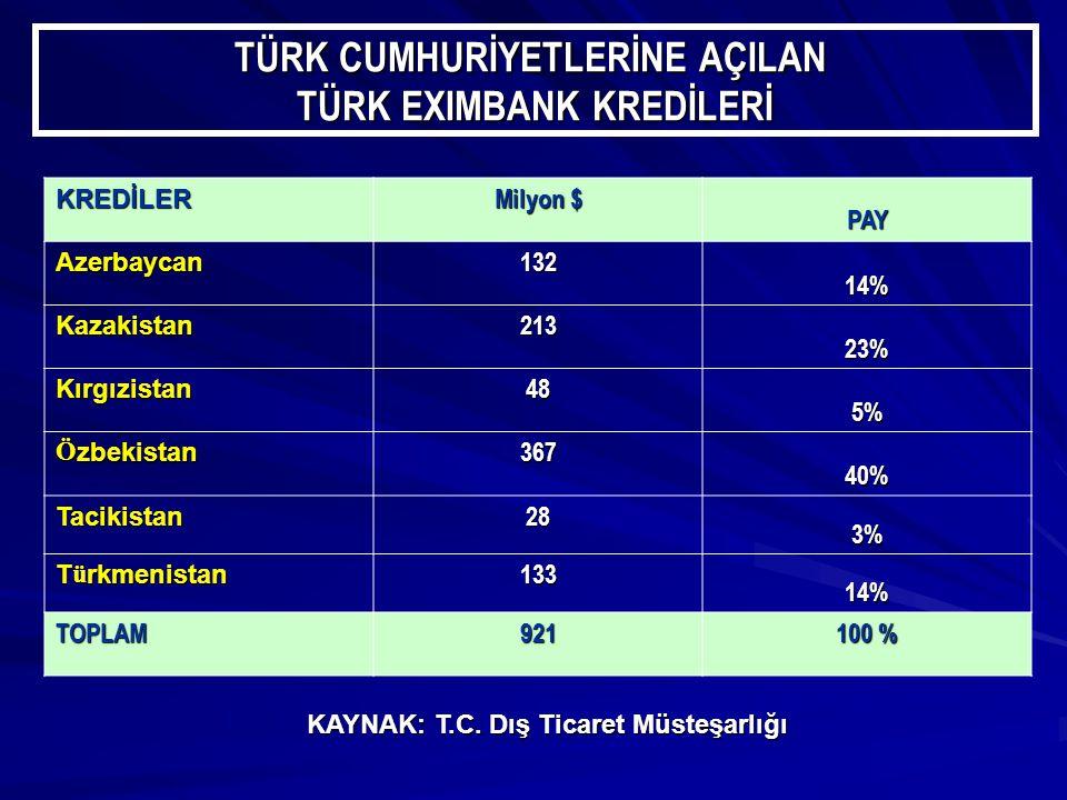 TÜRK CUMHURİYETLERİNE AÇILAN TÜRK EXIMBANK KREDİLERİ KREDİLER Milyon $ PAY Azerbaycan132 14% Kazakistan213 23% Kırgızistan48 5% Ö zbekistan 367 40% Tacikistan28 3% T ü rkmenistan 133 14% TOPLAM921 100 % KAYNAK: T.C.