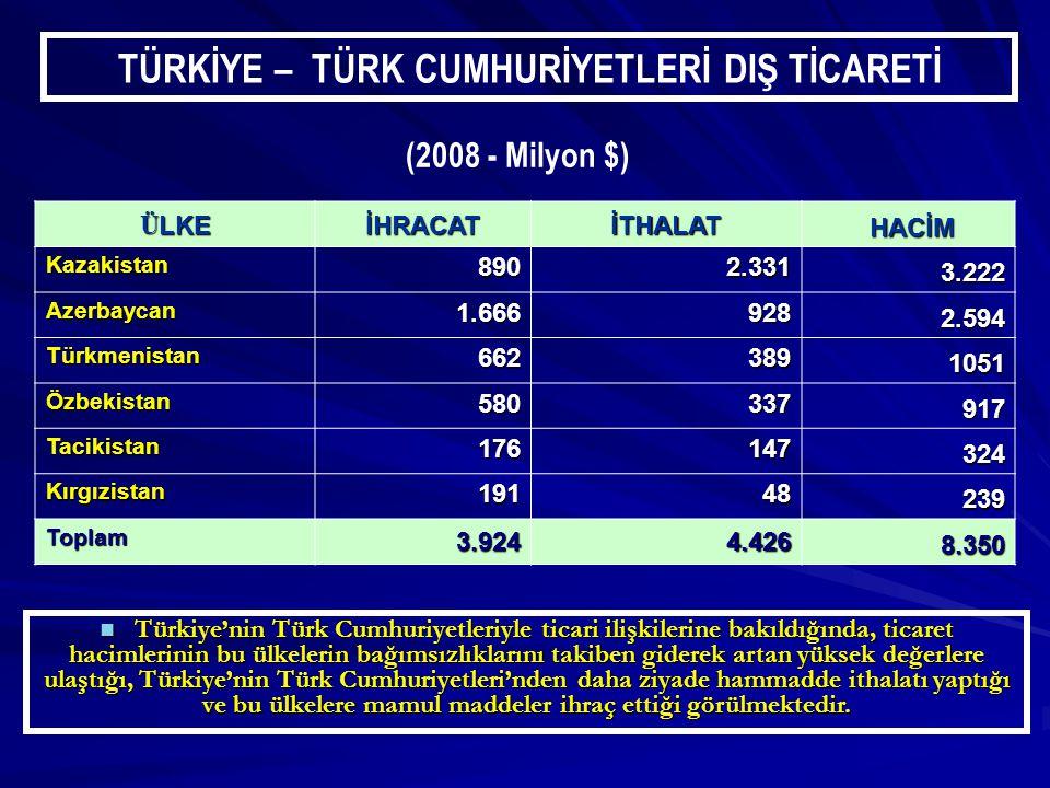Ü LKE İHRACATİTHALAT HACİM HACİM Kazakistan8902.331 3.222 Azerbaycan1.666928 2.594 Türkmenistan662389 1051 Özbekistan580337 917 Tacikistan176147 324 Kırgızistan19148 239 Toplam3.9244.426 8.350 TÜRKİYE – TÜRK CUMHURİYETLERİ DIŞ TİCARETİ (2008 - Milyon $) Türkiye'nin Türk Cumhuriyetleriyle ticari ilişkilerine bakıldığında, ticaret hacimlerinin bu ülkelerin bağımsızlıklarını takiben giderek artan yüksek değerlere ulaştığı, Türkiye'nin Türk Cumhuriyetleri'nden daha ziyade hammadde ithalatı yaptığı ve bu ülkelere mamul maddeler ihraç ettiği görülmektedir.