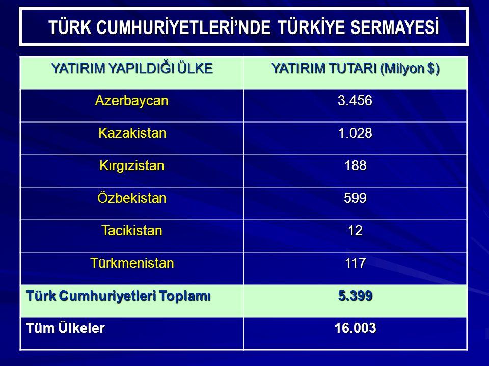 TÜRK CUMHURİYETLERİ'NDE TÜRKİYE SERMAYESİ YATIRIM YAPILDIĞI ÜLKE YATIRIM TUTARI (Milyon $) Azerbaycan3.456 Kazakistan1.028 Kırgızistan188 Özbekistan599 Tacikistan12 Türkmenistan117 Türk Cumhuriyetleri Toplamı 5.399 Tüm Ülkeler 16.003