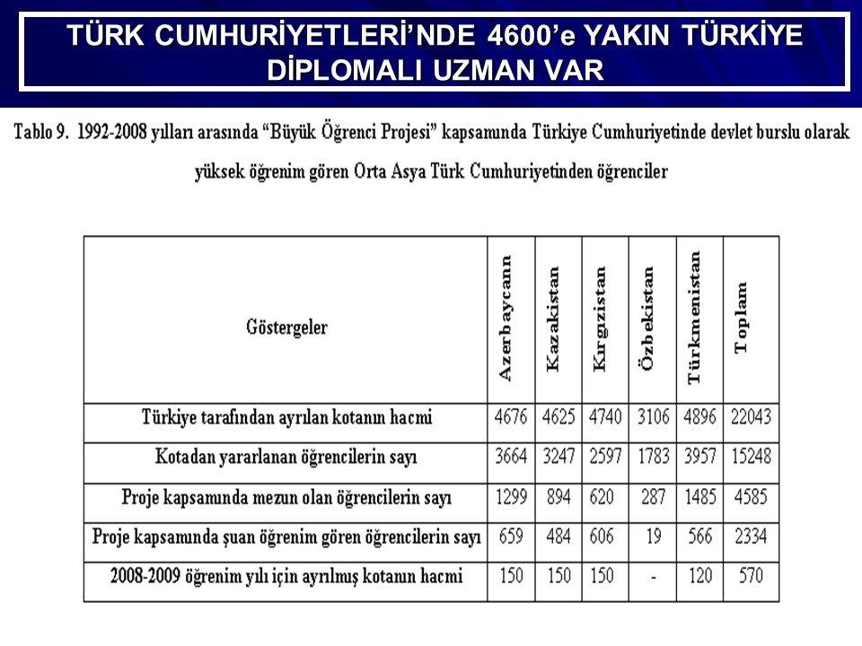 TÜRK CUMHURİYETLERİ'NDE 4600'e YAKIN TÜRKİYE DİPLOMALI UZMAN VAR