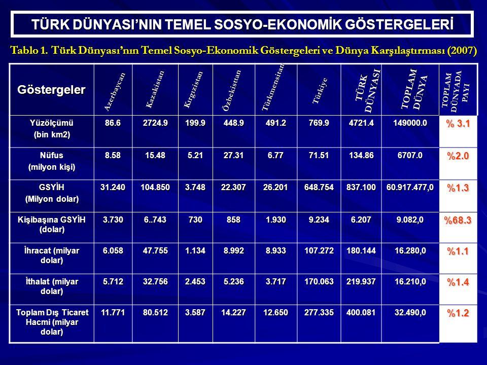 TÜRK DÜNYASI'NIN TEMEL SOSYO-EKONOMİK GÖSTERGELERİ Tablo 1.