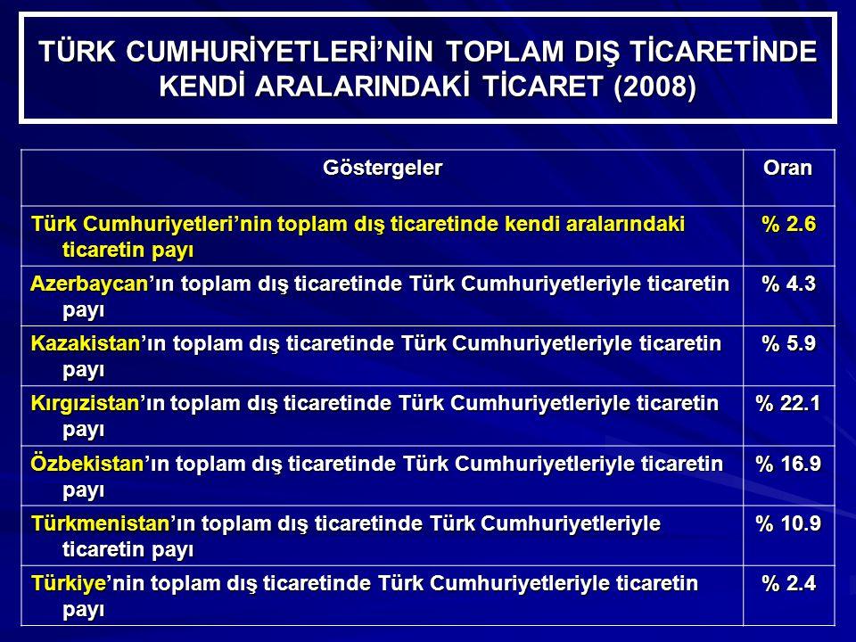 TÜRK CUMHURİYETLERİ'NİN TOPLAM DIŞ TİCARETİNDE KENDİ ARALARINDAKİ TİCARET (2008) GöstergelerOran Türk Cumhuriyetleri'nin toplam dış ticaretinde kendi aralarındaki ticaretin payı % 2.6 Azerbaycan'ın toplam dış ticaretinde Türk Cumhuriyetleriyle ticaretin payı % 4.3 Kazakistan'ın toplam dış ticaretinde Türk Cumhuriyetleriyle ticaretin payı % 5.9 Kırgızistan'ın toplam dış ticaretinde Türk Cumhuriyetleriyle ticaretin payı % 22.1 Özbekistan'ın toplam dış ticaretinde Türk Cumhuriyetleriyle ticaretin payı % 16.9 Türkmenistan'ın toplam dış ticaretinde Türk Cumhuriyetleriyle ticaretin payı % 10.9 Türkiye'nin toplam dış ticaretinde Türk Cumhuriyetleriyle ticaretin payı % 2.4