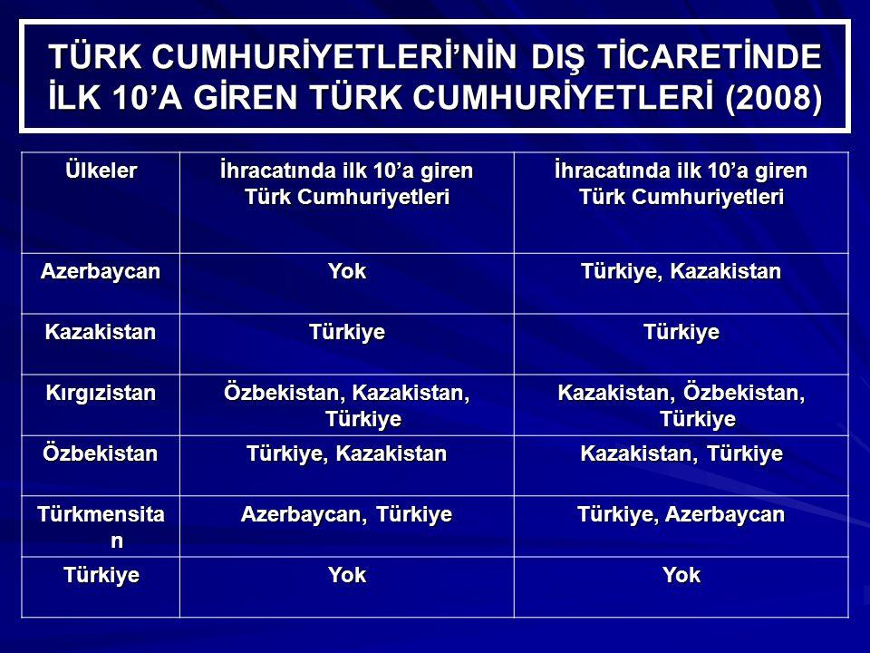 TÜRK CUMHURİYETLERİ'NİN DIŞ TİCARETİNDE İLK 10'A GİREN TÜRK CUMHURİYETLERİ (2008) Ülkeler İhracatında ilk 10'a giren Türk Cumhuriyetleri İhracatında ilk 10'a giren Türk Cumhuriyetleri AzerbaycanYok Türkiye, Kazakistan KazakistanTürkiyeTürkiye Kırgızistan Özbekistan, Kazakistan, Türkiye Kazakistan, Özbekistan, Türkiye Özbekistan Türkiye, Kazakistan Kazakistan, Türkiye Türkmensita n Azerbaycan, Türkiye Türkiye, Azerbaycan TürkiyeYokYok