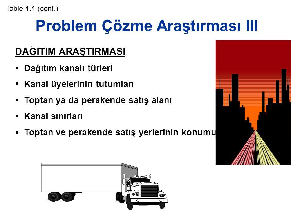 Problem Çözme Araştırması III Table 1.1 (cont.) DAĞITIM ARAŞTIRMASI  Dağıtım kanalı türleri  Kanal üyelerinin tutumları  Toptan ya da perakende sat