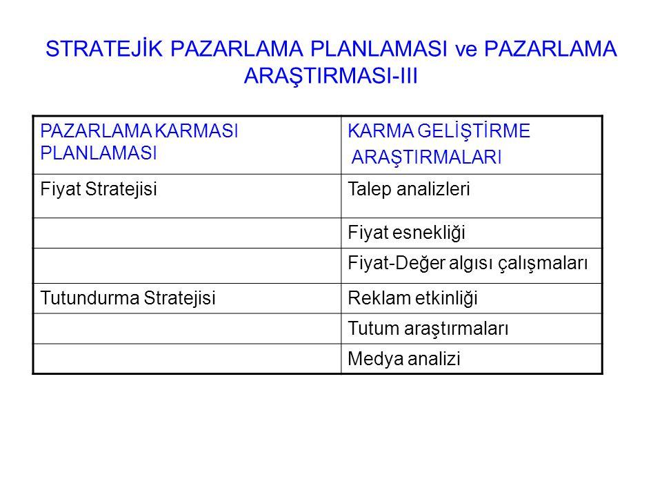 STRATEJİK PAZARLAMA PLANLAMASI ve PAZARLAMA ARAŞTIRMASI-III PAZARLAMA KARMASI PLANLAMASI KARMA GELİŞTİRME ARAŞTIRMALARI Fiyat StratejisiTalep analizle