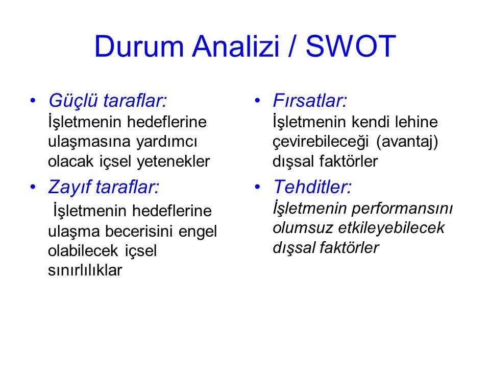 Durum Analizi / SWOT Güçlü taraflar: İşletmenin hedeflerine ulaşmasına yardımcı olacak içsel yetenekler Zayıf taraflar: İşletmenin hedeflerine ulaşma