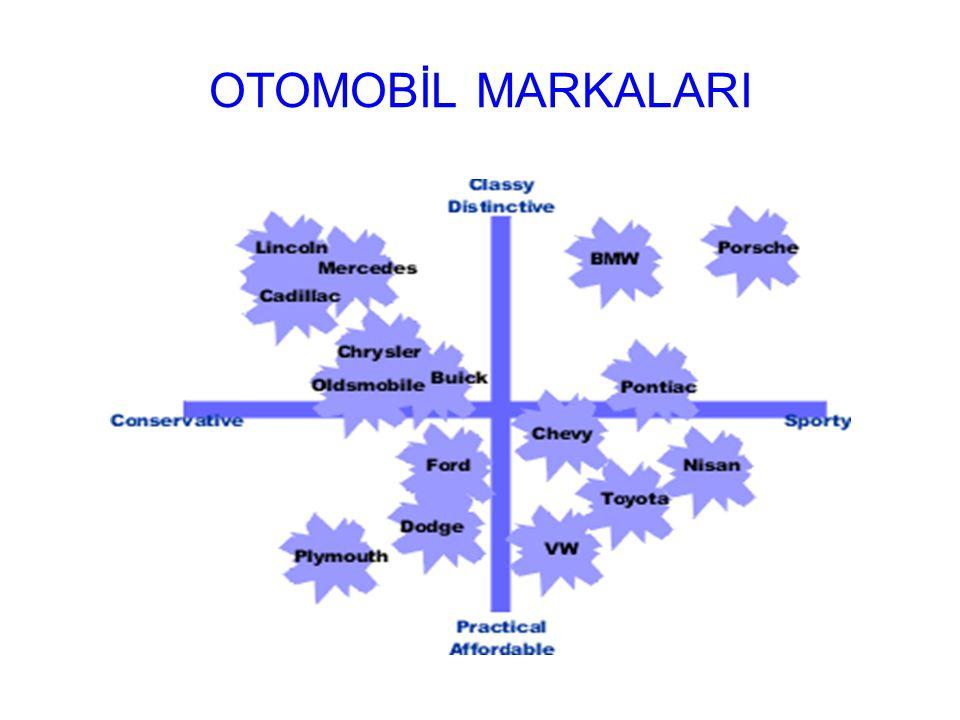 OTOMOBİL MARKALARI