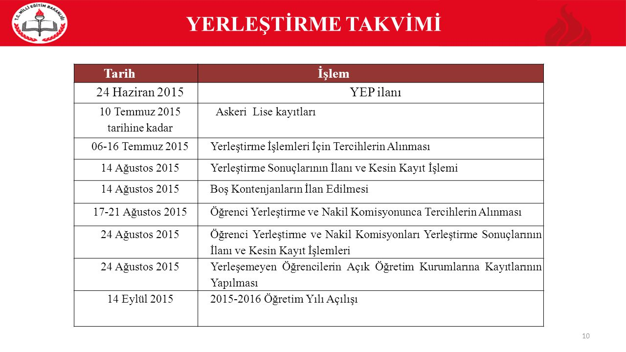 YERLEŞTİRME TAKVİMİ 10 Tarihİşlem 24 Haziran 2015YEP ilanı 10 Temmuz 2015 tarihine kadar Askeri Lise kayıtları 06-16 Temmuz 2015Yerleştirme İşlemleri İçin Tercihlerin Alınması 14 Ağustos 2015Yerleştirme Sonuçlarının İlanı ve Kesin Kayıt İşlemi 14 Ağustos 2015Boş Kontenjanların İlan Edilmesi 17-21 Ağustos 2015Öğrenci Yerleştirme ve Nakil Komisyonunca Tercihlerin Alınması 24 Ağustos 2015 Öğrenci Yerleştirme ve Nakil Komisyonları Yerleştirme Sonuçlarının İlanı ve Kesin Kayıt İşlemleri 24 Ağustos 2015 Yerleşemeyen Öğrencilerin Açık Öğretim Kurumlarına Kayıtlarının Yapılması 14 Eylül 20152015-2016 Öğretim Yılı Açılışı