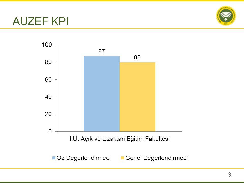 3 AUZEF KPI