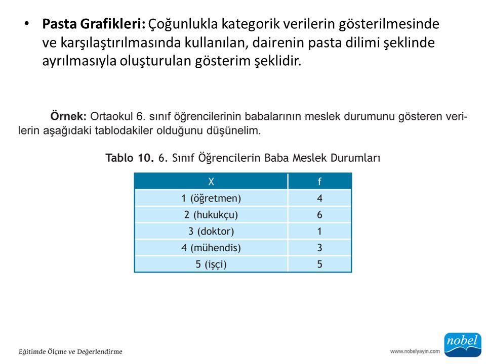 Pasta Grafikleri: Çoğunlukla kategorik verilerin gösterilmesinde ve karşılaştırılmasında kullanılan, dairenin pasta dilimi şeklinde ayrılmasıyla oluşt