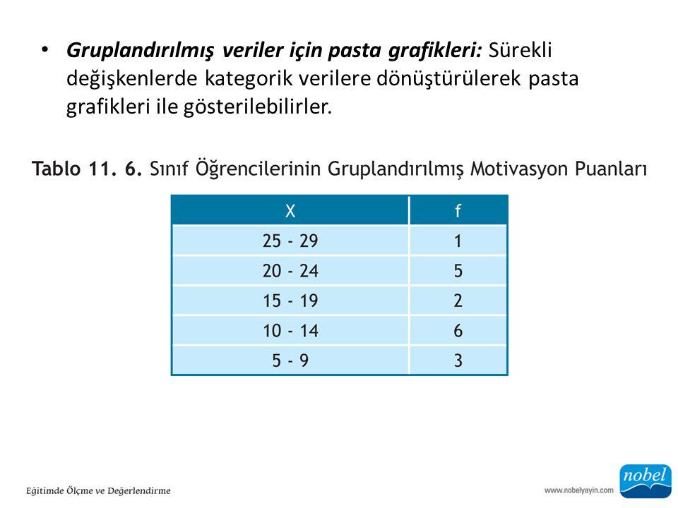 Gruplandırılmış veriler için pasta grafikleri: Sürekli değişkenlerde kategorik verilere dönüştürülerek pasta grafikleri ile gösterilebilirler.