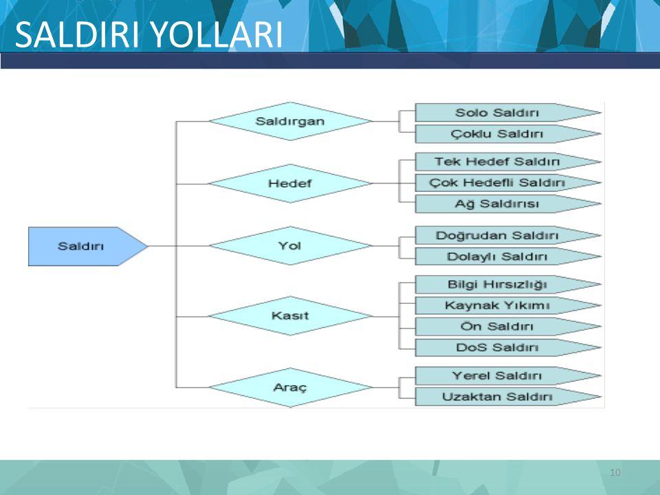 SALDIRI YOLLARI 10