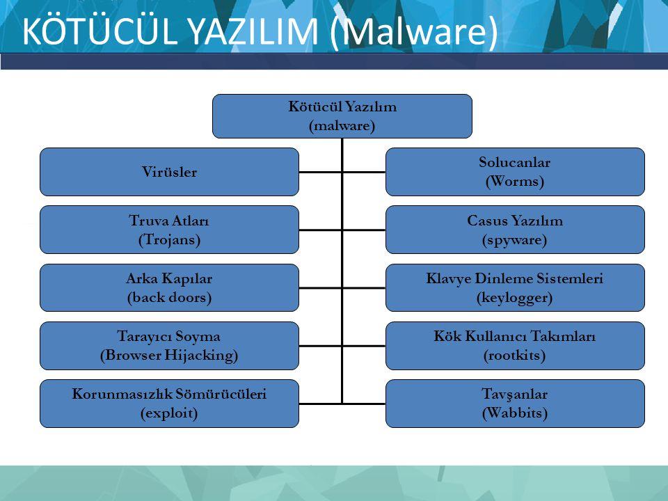 KÖTÜCÜL YAZILIM (Malware) Kötücül Yazılım (malware) Virüsler Solucanlar (Worms) Truva Atları (Trojans) Casus Yazılım (spyware) Arka Kapılar (back door