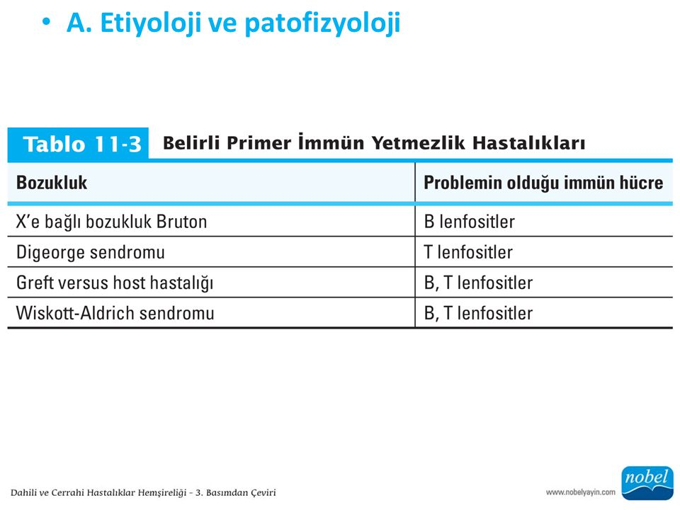 A. Etiyoloji ve patofizyoloji