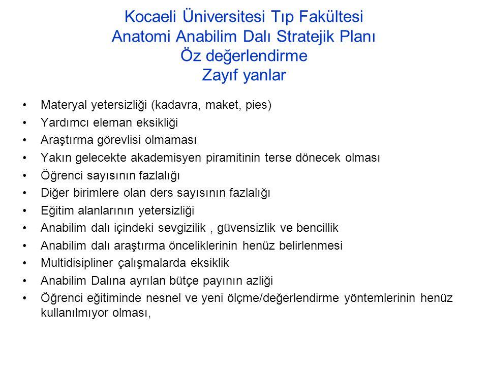 Kocaeli Üniversitesi Tıp Fakültesi Anatomi Anabilim Dalı Stratejik Planı Öz değerlendirme Zayıf yanlar Materyal yetersizliği (kadavra, maket, pies) Ya