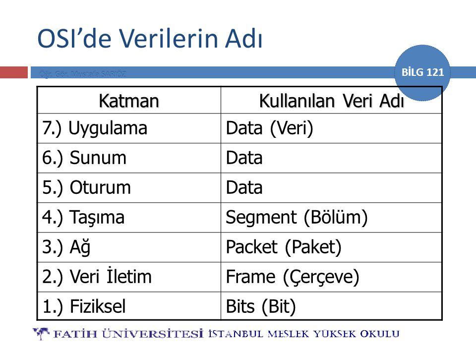 BİLG 121 OSI'de Verilerin Adı Katman Kullanılan Veri Adı 7.) UygulamaData (Veri) 6.) SunumData 5.) OturumData 4.) TaşımaSegment (Bölüm) 3.) AğPacket (