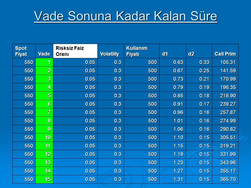 Vade Sonuna Kadar Kalan Süre Spot Fiyat Vade Risksiz Faiz Oranı Volatilty Kullanım Fiyatı d1d2 Call Prim 55010.050.35000.630.33105.31 55020.050.35000.