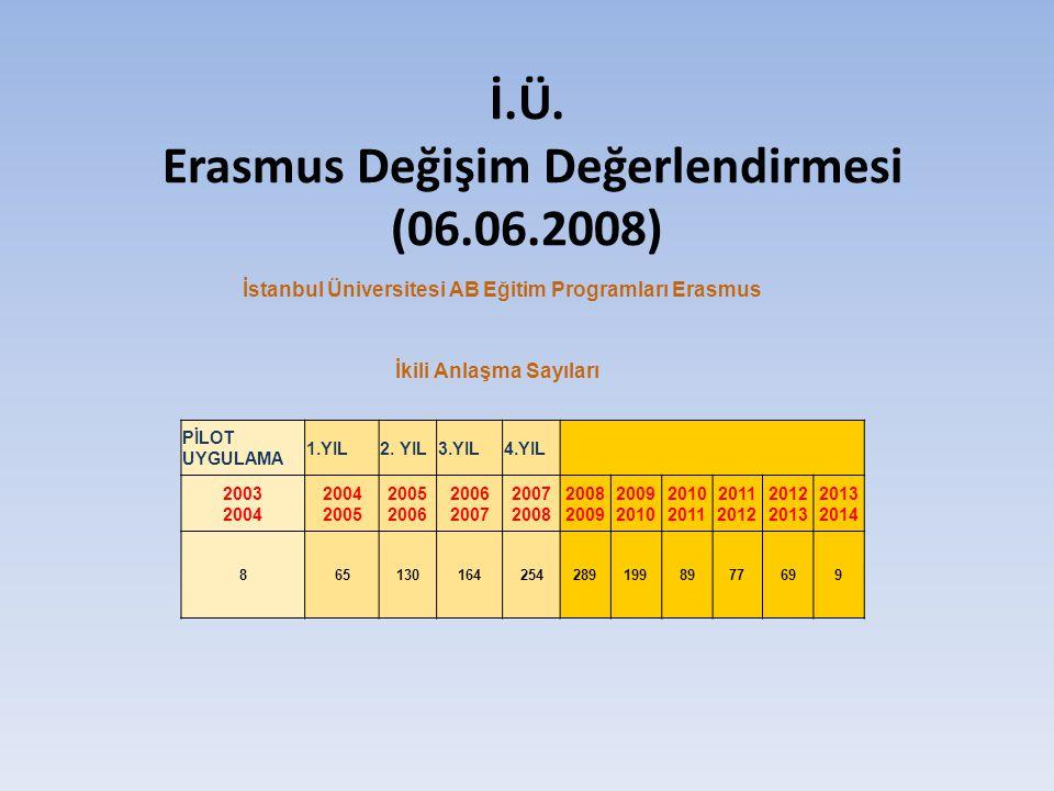 İ.Ü. Erasmus Değişim Değerlendirmesi (06.06.2008) İstanbul Üniversitesi AB Eğitim Programları Erasmus İkili Anlaşma Sayıları PİLOT UYGULAMA 1.YIL2. YI