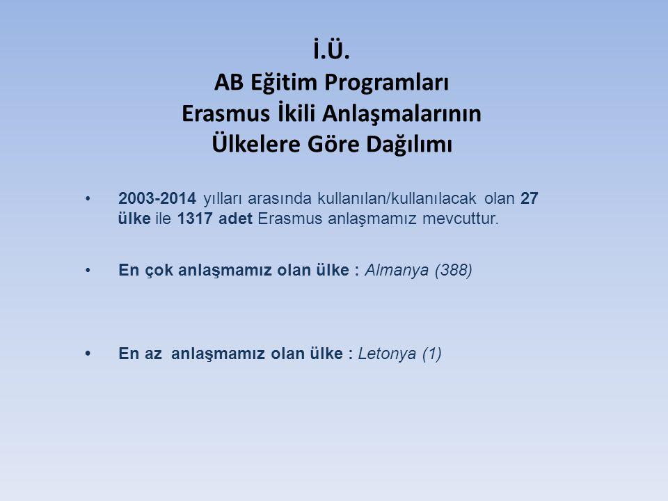 İ.Ü. AB Eğitim Programları Erasmus İkili Anlaşmalarının Ülkelere Göre Dağılımı 2003-2014 yılları arasında kullanılan/kullanılacak olan 27 ülke ile 131