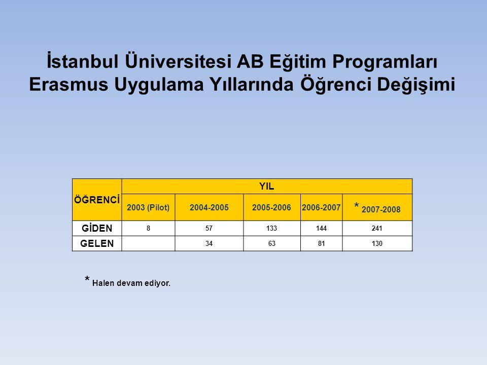 İstanbul Üniversitesi AB Eğitim Programları Erasmus Uygulama Yıllarında Öğrenci Değişimi ÖĞRENCİ YIL 2003 (Pilot)2004-20052005-20062006-2007 * 2007-2008 GİDEN 857133144241 GELEN 346381130 * Halen devam ediyor.
