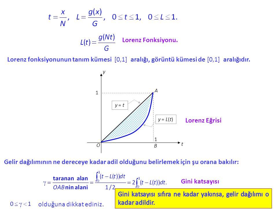 Lorenz Fonksiyonu. Lorenz fonksiyonunun tanım kümesi [0,1] aralığı, görüntü kümesi de [0,1] aralığıdır. A y = t y = L(t) y t O B 1 1 Lorenz Eğrisi Gel