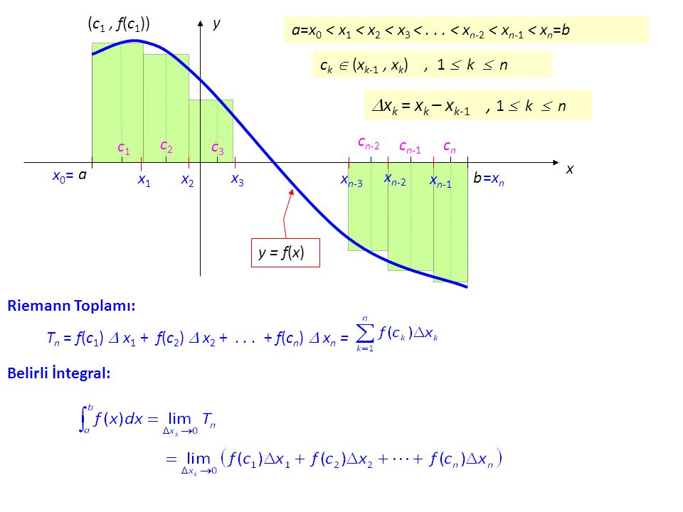 Tn Tn = f(c1) f(c1)  x1 x1 + f(c2) f(c2)  x2 x2 +... + f(cn) f(cn)  xn xn = Riemann Toplamı: Belirli İntegral: x y a b x0=x0= x1x1 x2x2 x3x3 x n-3