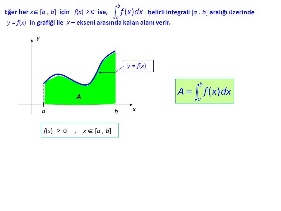 belirli integrali [a, b] b] aralığı üzerinde Eğer her x x [a, b] için f(x) f(x)  0 ise, y = f(x) in grafiği ile x – ekseni arasında kalan alanı ver