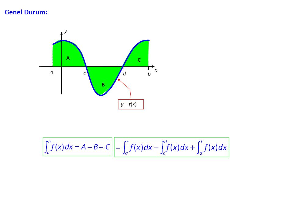 İki eğri arasında kalan alan hesaplanırken, y = f(x) in grafiğinin bir kısmı y = g(x) in grafiğinin yukarısında, bir kısmı da aşağısında olabilir.