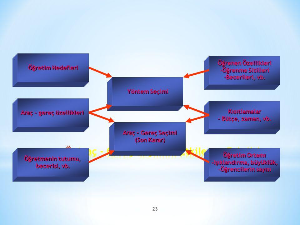 23 Yöntem Seçimi Araç – Gereç Seçimi (Son Karar) Öğretmenin tutumu, becerisi, vb. Araç - gereç özellikleri Öğretim Ortamı -Işıklandırma, büyüklük, -Öğ