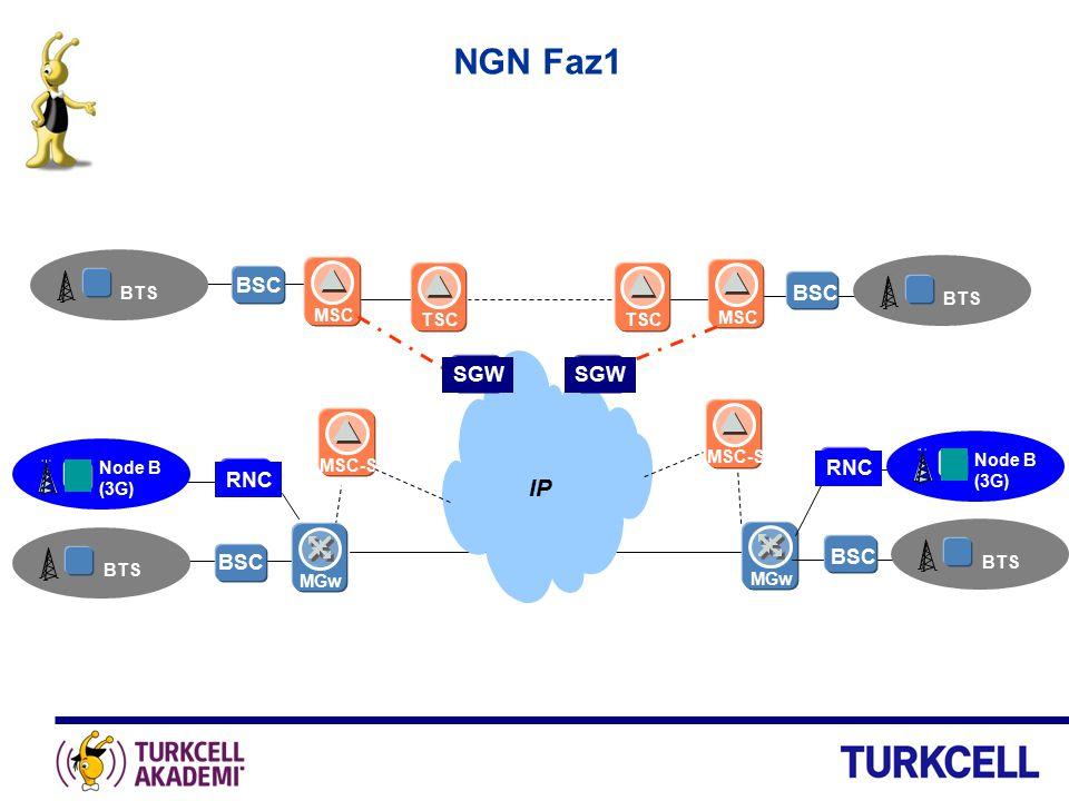 NGN Faz1 BTS BSC BTS MSC TSC IP MGwMSC-S BTS BSC MGwMSC-S BSC BTS Node B (3G) RNC Node B (3G) RNC SGW