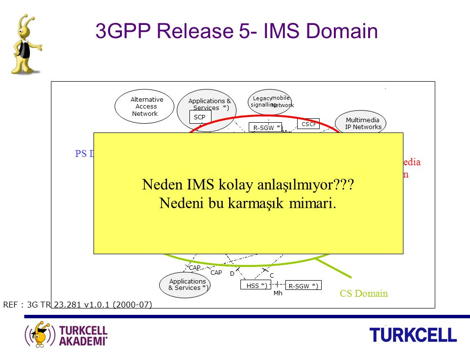 This diagram is one reason why so few understand what exactly the IMS is !!! Simplify ! Simplify ! Simplify ! REF : 3G TR 23.281 v1.0.1 (2000-07) CS D