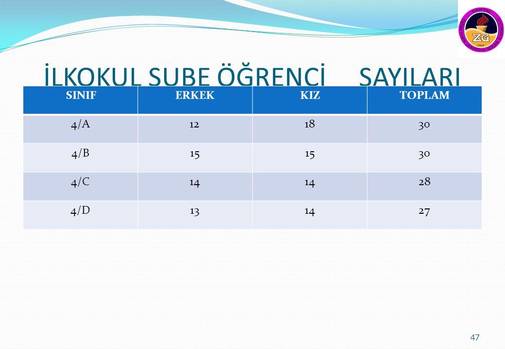 İLKOKUL ŞUBE ÖĞRENCİ SAYILARI SINIFERKEKKIZTOPLAM 4/A121830 4/B15 30 4/C14 28 4/D131427 47