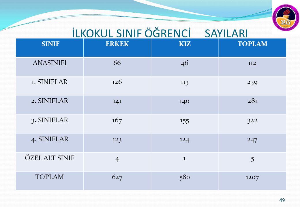 İLKOKUL SINIF ÖĞRENCİ SAYILARI SINIFERKEKKIZTOPLAM ANASINIFI6646112 1.