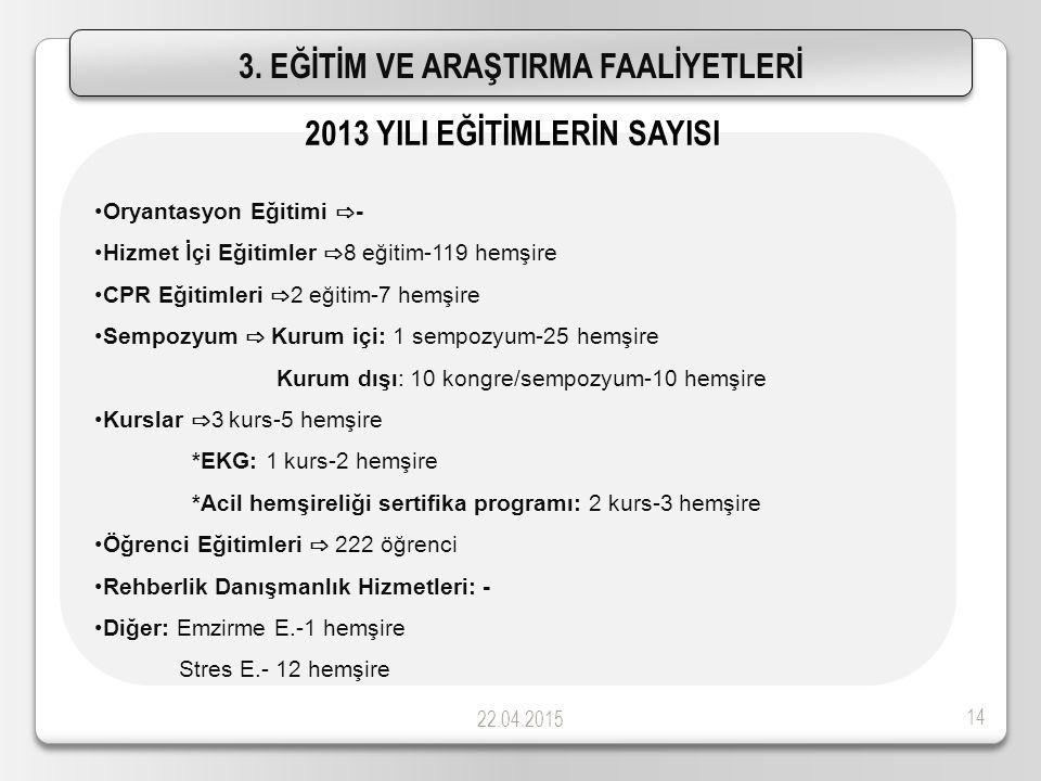 22.04.2015 14 3. EĞİTİM VE ARAŞTIRMA FAALİYETLERİ Oryantasyon Eğitimi ⇨ - Hizmet İçi Eğitimler ⇨ 8 eğitim-119 hemşire CPR Eğitimleri ⇨ 2 eğitim-7 hemş