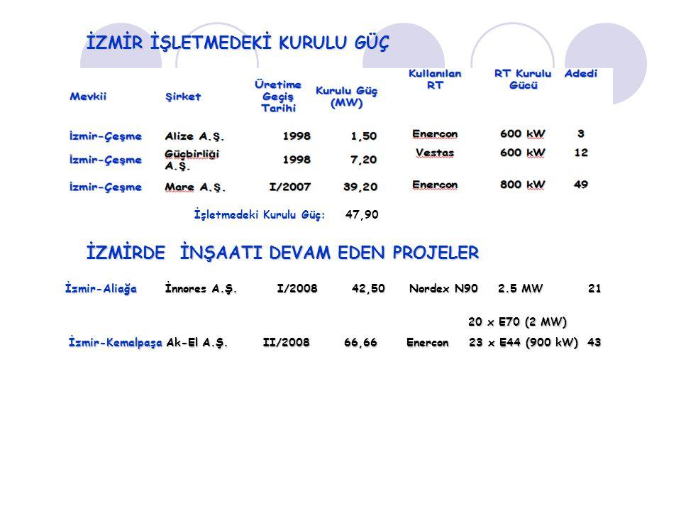 İşletmedeki Kurulu Güç: 47,90 İZMİR İŞLETMEDEKİ KURULU GÜÇ İzmir-Aliağa İnnores A.Ş. I/2008 42,50 Nordex N90 2.5 MW 21 20 x E70 (2 MW) İzmir-Kemalpaşa
