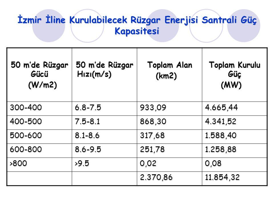 İzmir İline Kurulabilecek Rüzgar Enerjisi Santrali Güç Kapasitesi 50 m'de Rüzgar Gücü (W/m2) (W/m2) 50 m'de Rüzgar Hızı(m/s) Toplam Alan (km2) Toplam